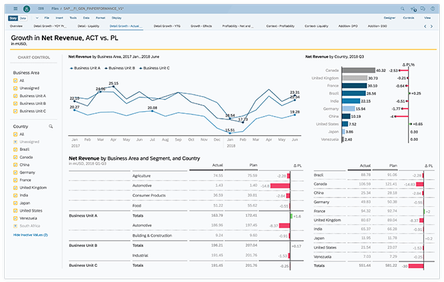 Planning and analysis with SAP Analytics Cloud