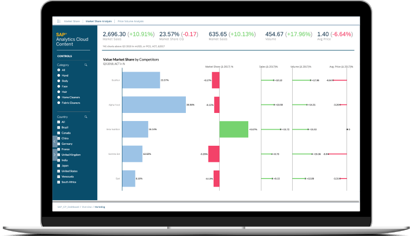 Sales and Marketing with SAP Analytics Cloud by Line of Business