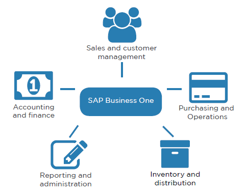 sap business one - cloud erp